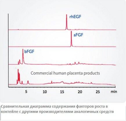 Факторы роста кожи - bio placenta 1 - 2