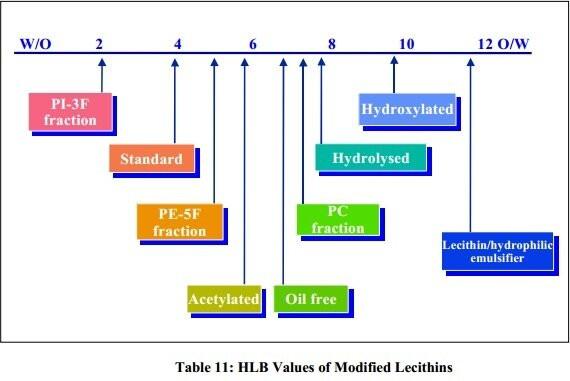 Lecithin Лецитин - lecithin 1 - 1