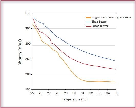 Триглицериды Melting sensation - melting sensation 3 - 5