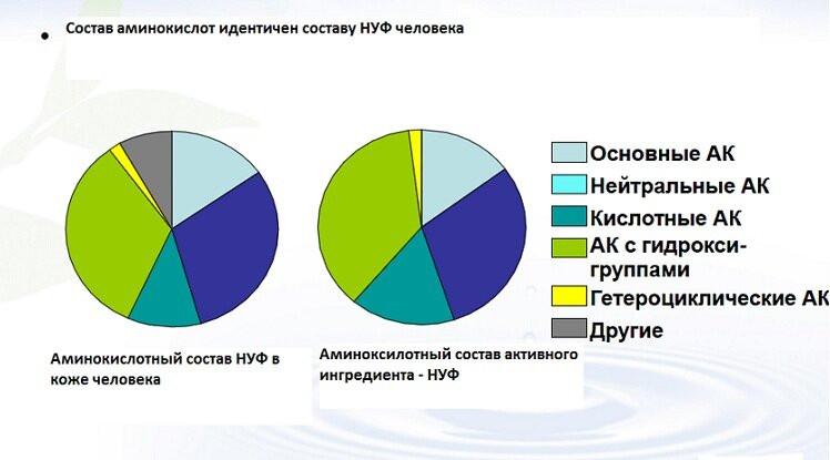 НУФ натуральный увлажняющий фактор - nuf 1 - 2