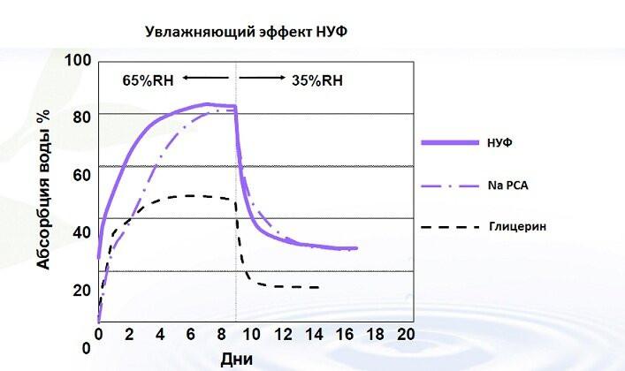 НУФ натуральный увлажняющий фактор - nuf 2 - 4