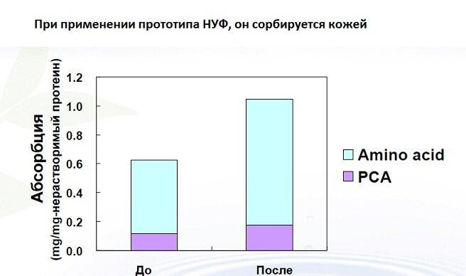 НУФ натуральный увлажняющий фактор - nuf 3 - 6