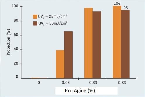 ProAging - блокирование всех факторов старения клетки изнутри и снаружи - proaging 1 - 1
