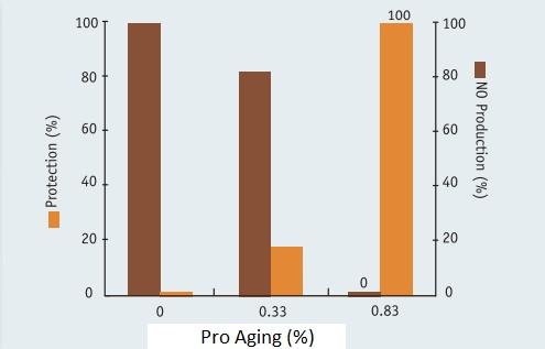 ProAging - блокирование всех факторов старения клетки изнутри и снаружи - proaging 3 - 5