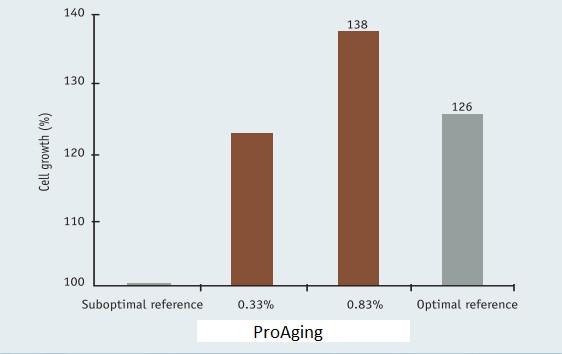ProAging - блокирование всех факторов старения клетки изнутри и снаружи - proaging 4 - 7