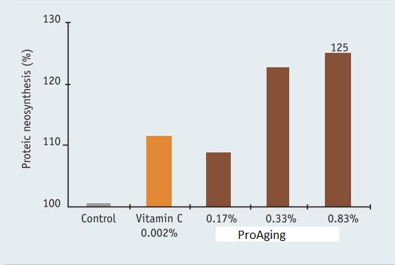 ProAging - блокирование всех факторов старения клетки изнутри и снаружи - proaging 5 - 9