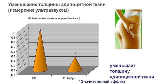 Антицеллюлитный актив SlimFit - slimfit 5 - 11