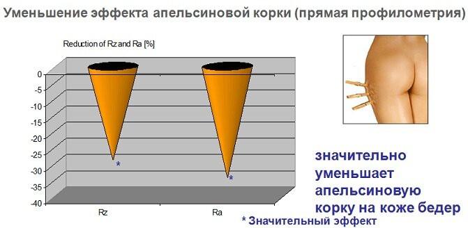 Антицеллюлитный актив SlimFit - slimfit 6 - 13