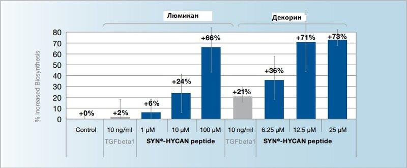 SYN Hycan - syn hycan 3 - 5