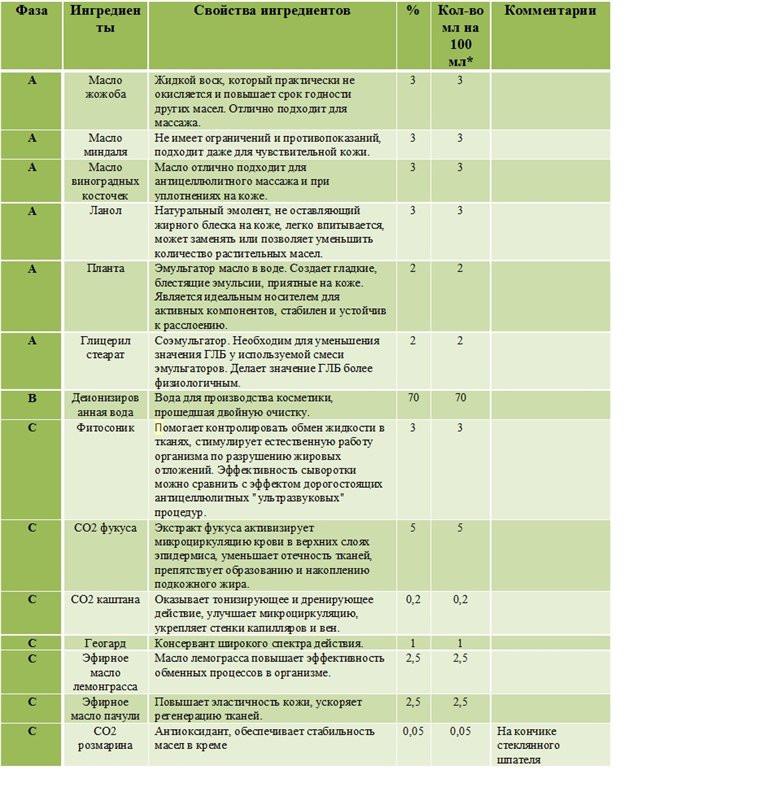 Антицеллюлитный крем для тела (липолитический крем) 20+ - 0f63c361eb22 - 1