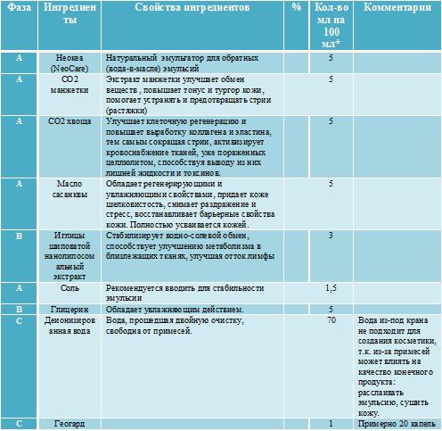 Крем от растяжек «Тройной эффект» (обратка на Neocare) 20+ - b05a2acbf7f7 - 1